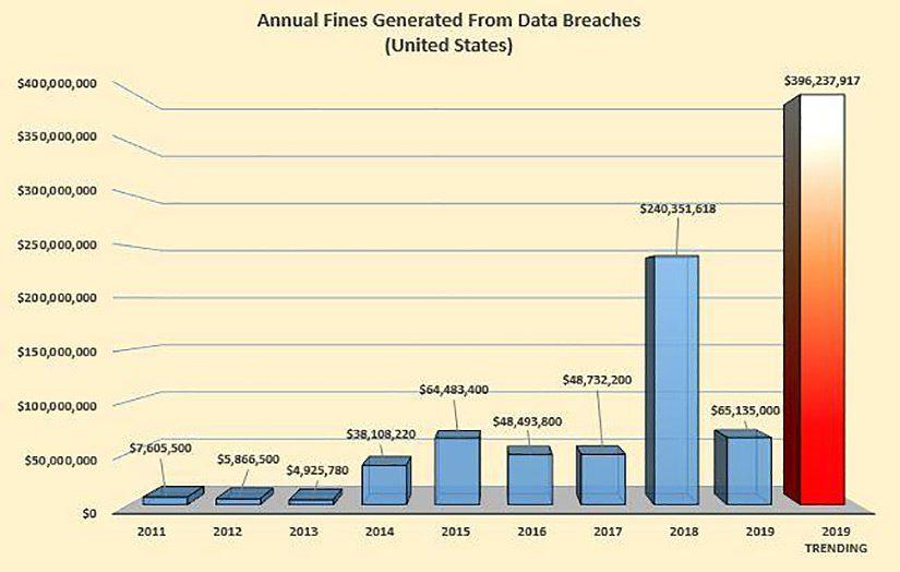 Annual Data Breach Fines