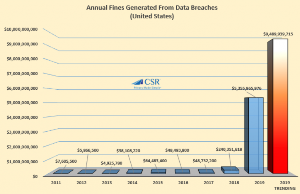 Updated 2019 Breach Fines